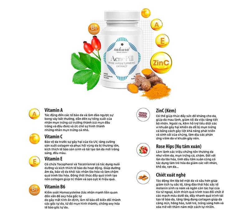 Thành phần trong viên uống giảm mụn acnepill